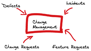 Change Management Grafik 120201122107