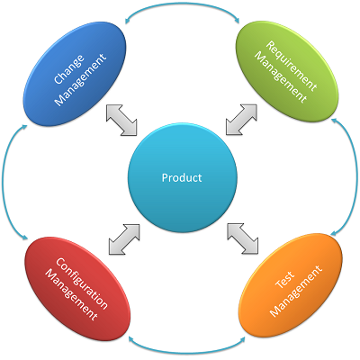 Product Lify Cycle
